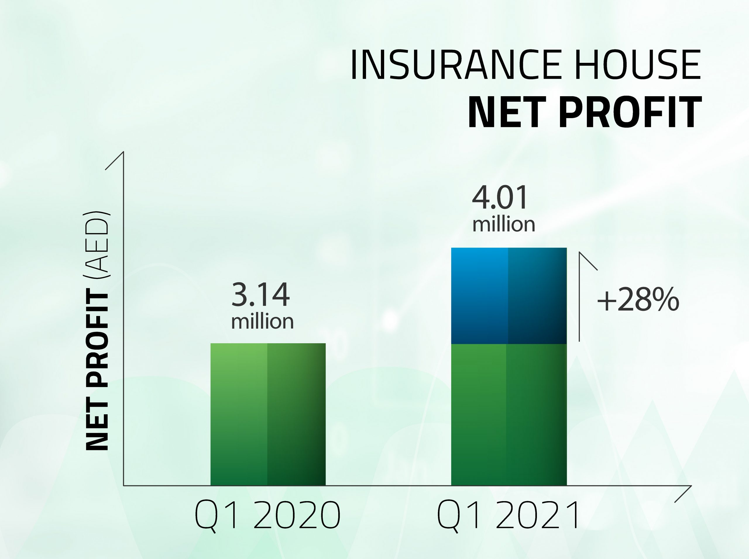 Insurance House Registers a 28% Increase in Net Profit